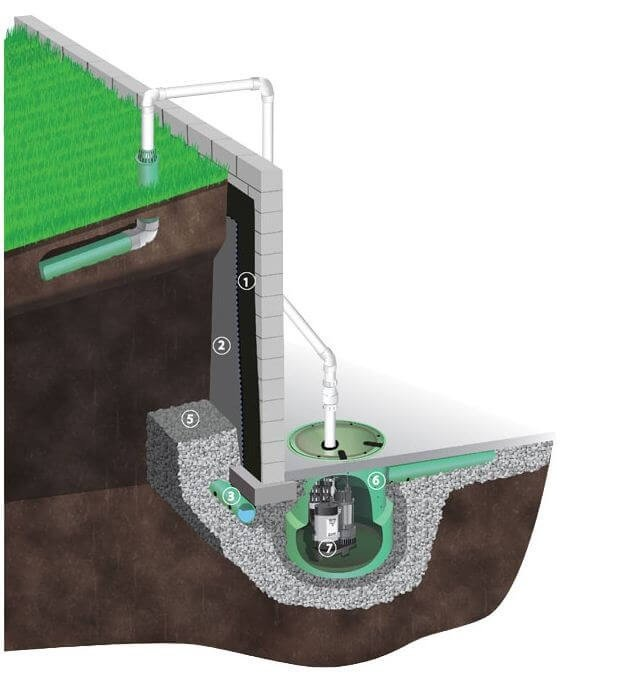 Basement Waterproofing | ABT Foundation Solutions, Inc