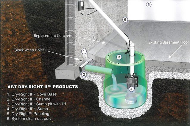Sump Pumps Backup Systems Abt Foundation Solutions Inc
