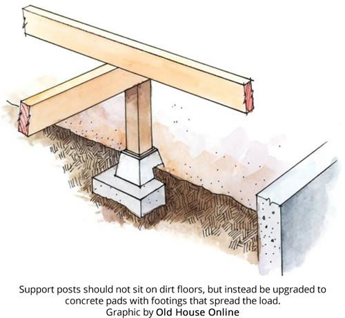 Support posts for sagging floors