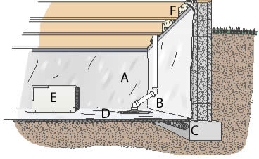ABT Foundation Soutions crawl space system